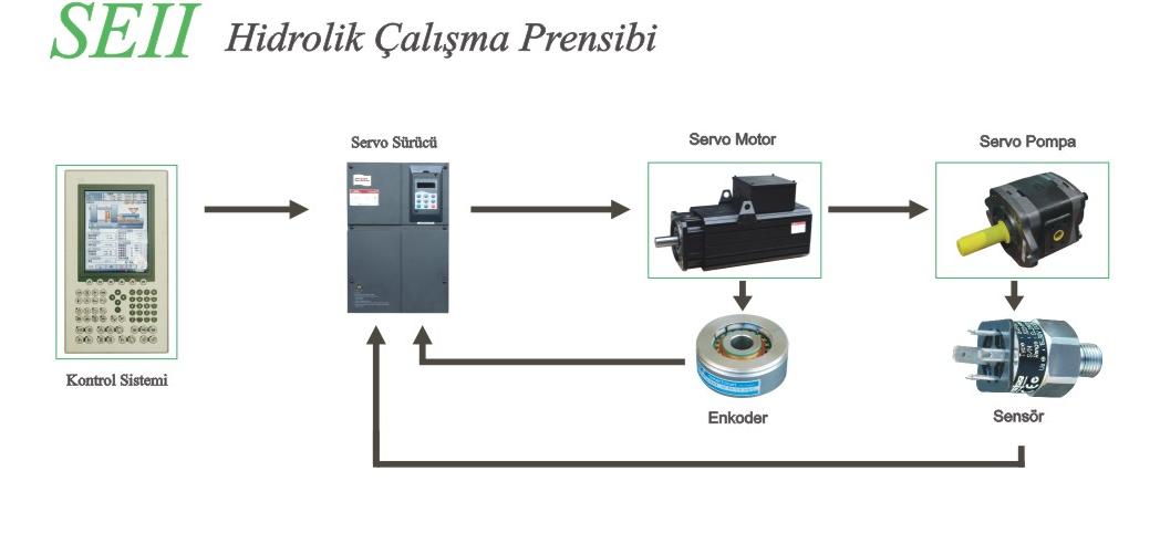 SEII Serisi Servo Motorlu Plastik Enjeksiyon Makinesi